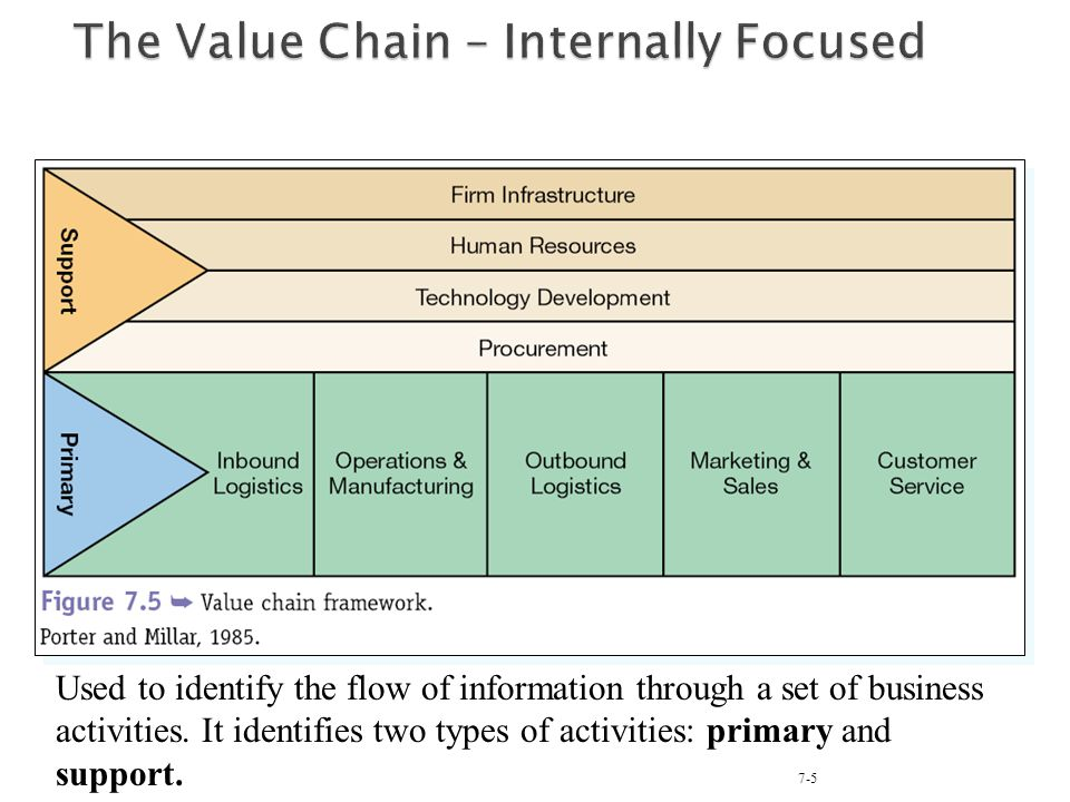 The Value Chain – Internally Focused