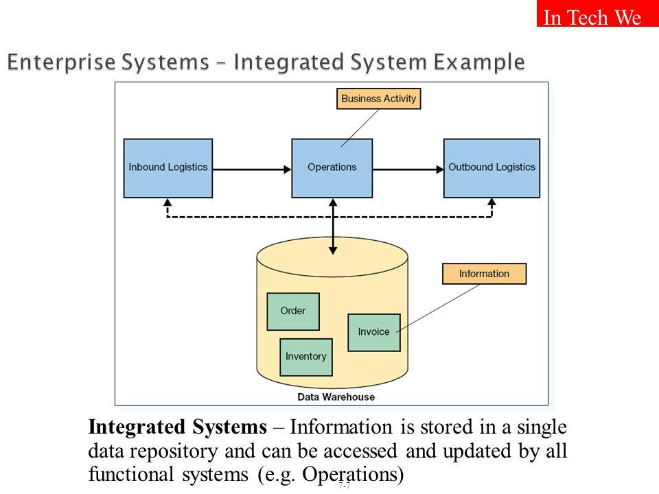 Enterprise Systems – Integrated System Example