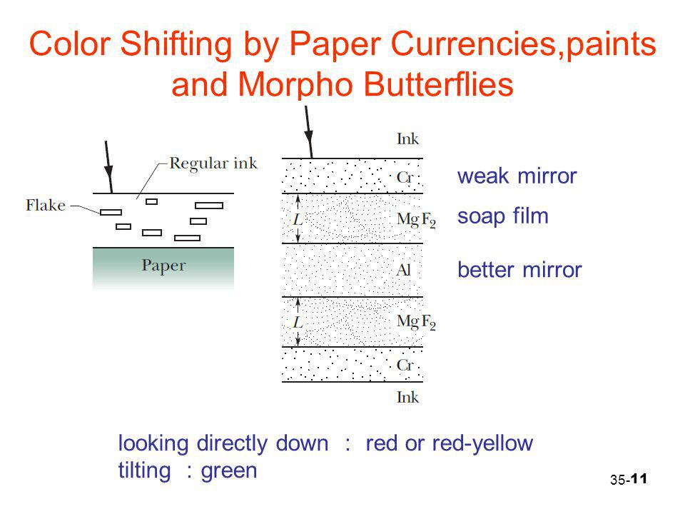 Color Shifting by Paper Currencies,paints and Morpho Butterflies
