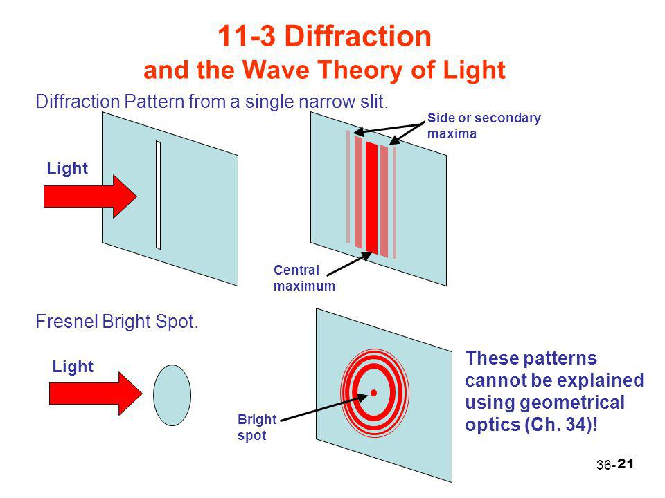 11-3 Diffraction and the Wave Theory of Light
