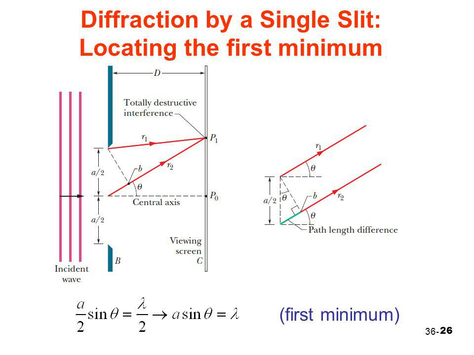 Diffraction by a Single Slit: Locating the first minimum