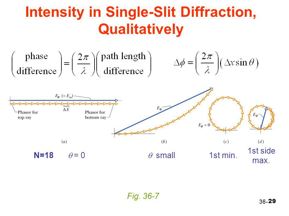 Intensity in Single-Slit Diffraction, Qualitatively