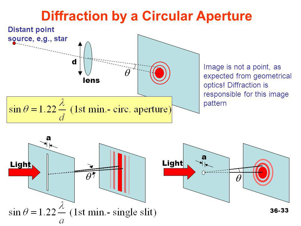 Diffraction by a Circular Aperture