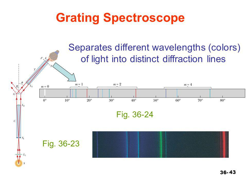 Grating Spectroscope Separates different wavelengths (colors) of light into distinct diffraction lines.