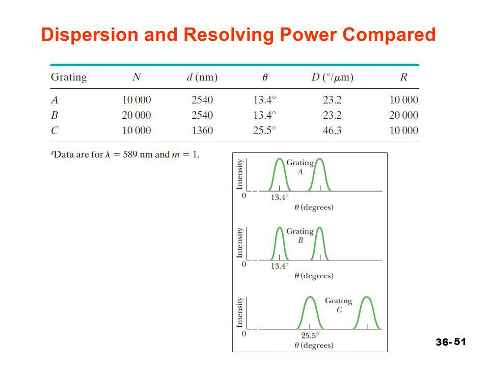 Dispersion and Resolving Power Compared