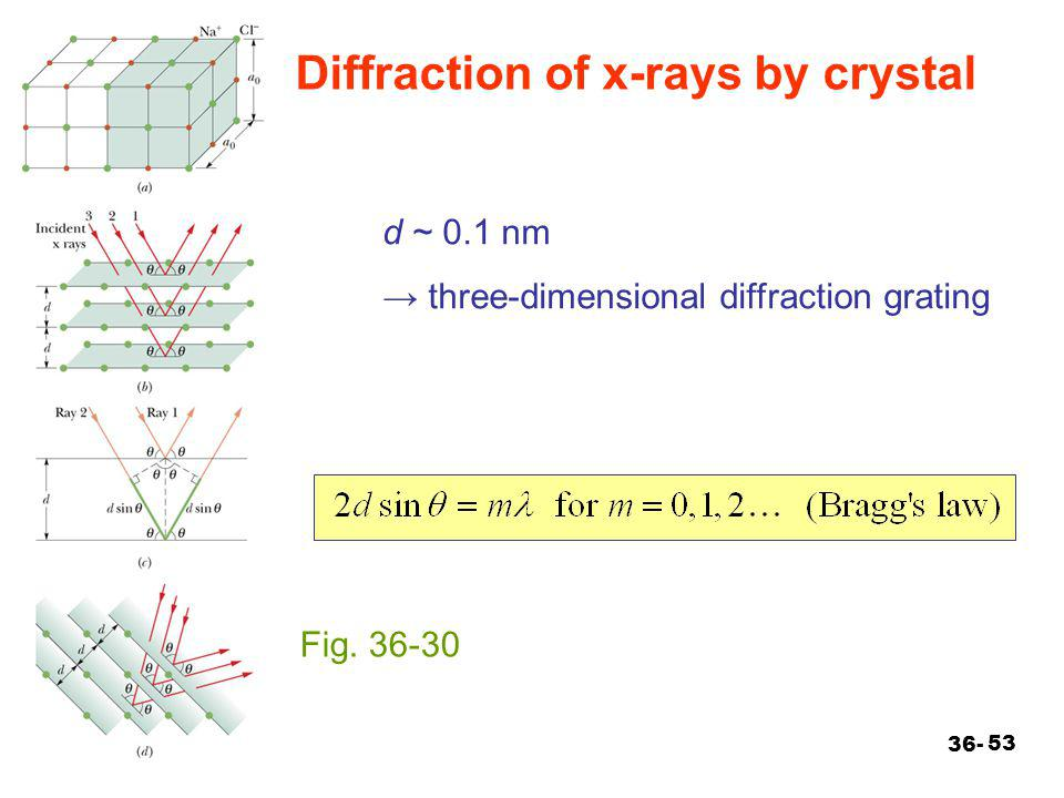 Diffraction of x-rays by crystal