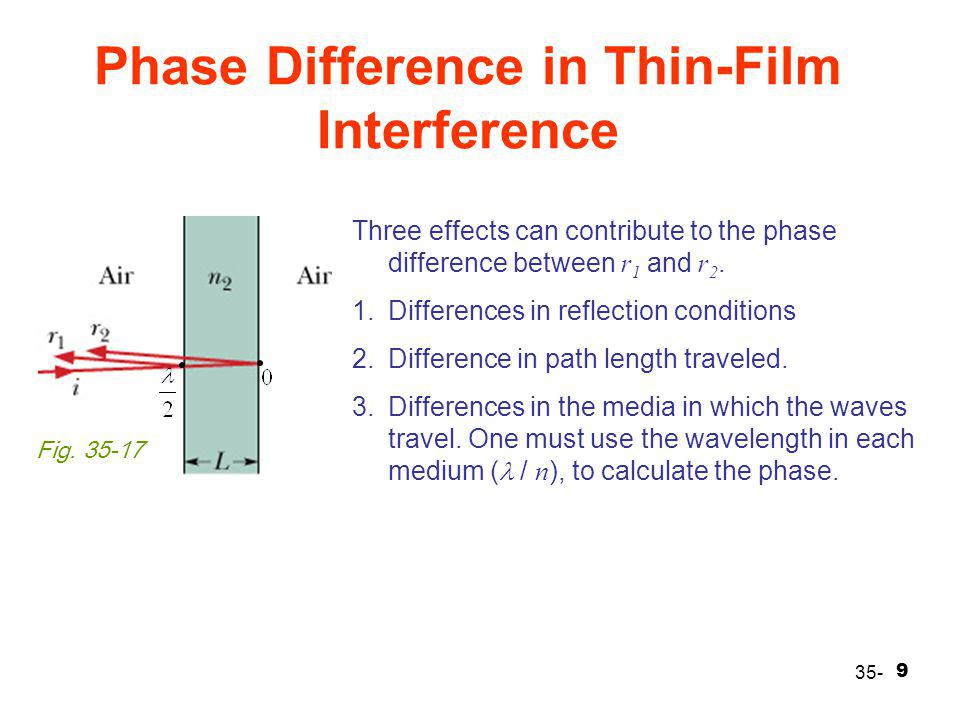 Phase Difference in Thin-Film Interference