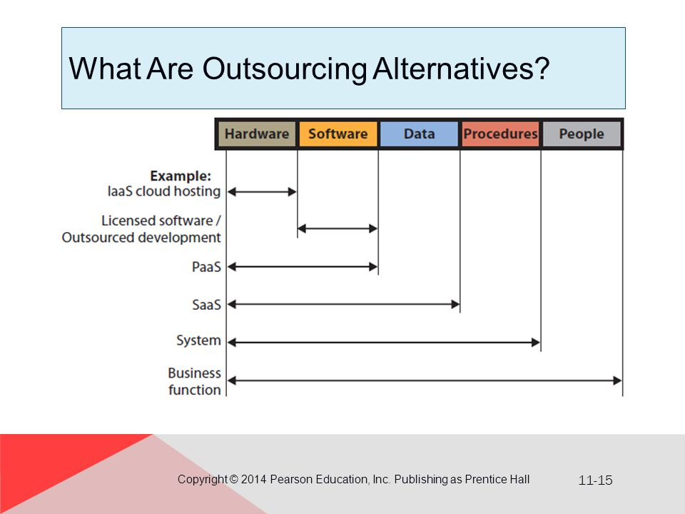 What Are Outsourcing Alternatives