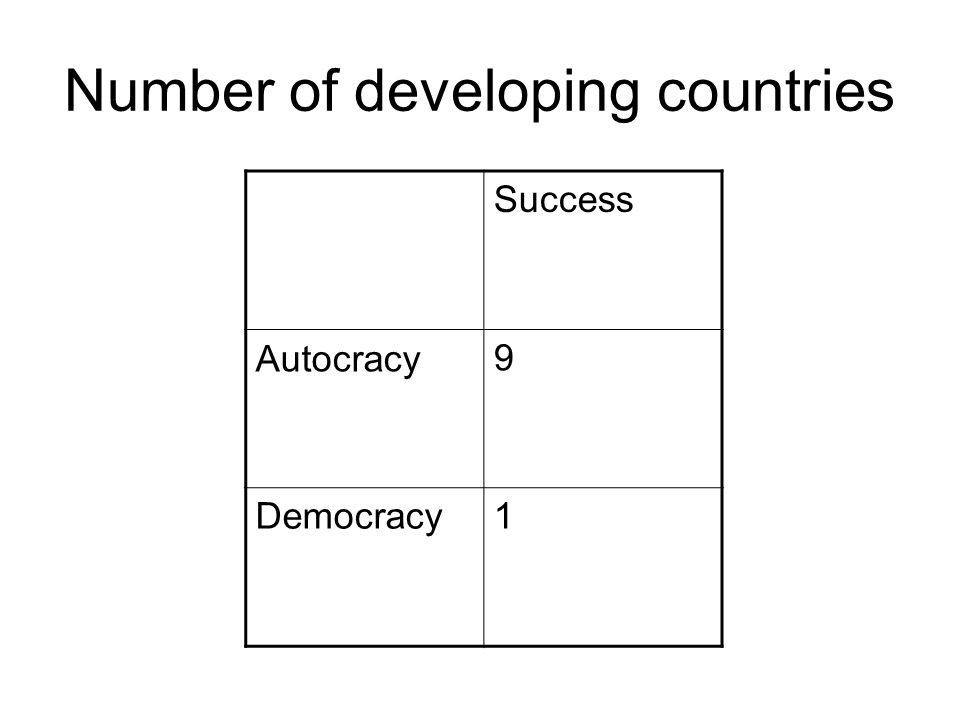 Number of developing countries