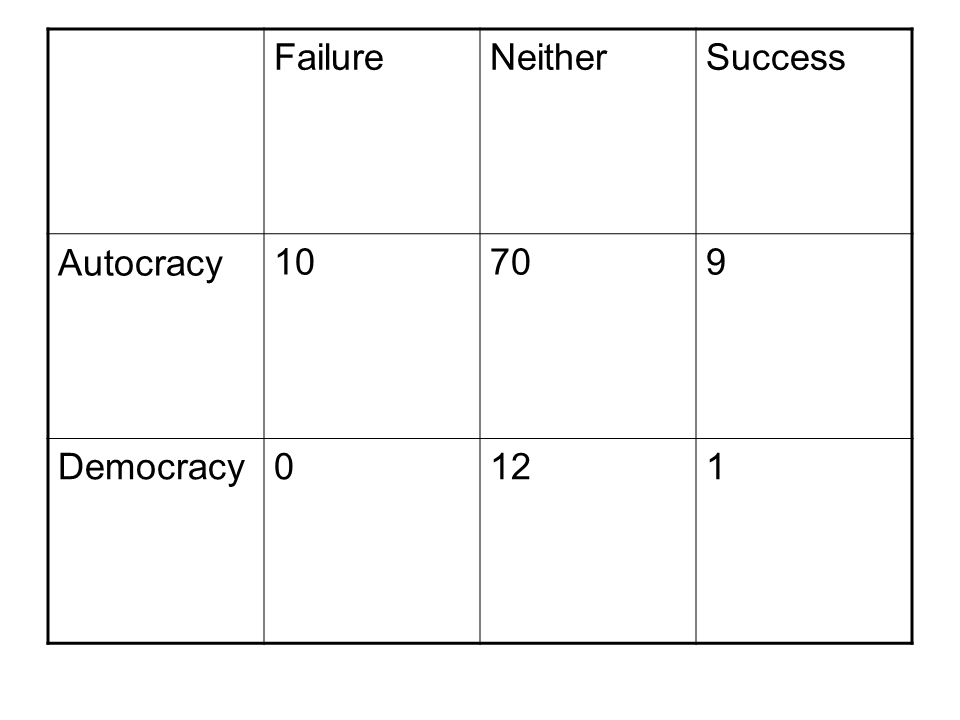 Failure Neither Success Autocracy 10 70 9 Democracy 12 1