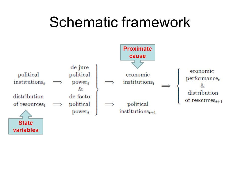 Schematic framework Proximate cause State variables