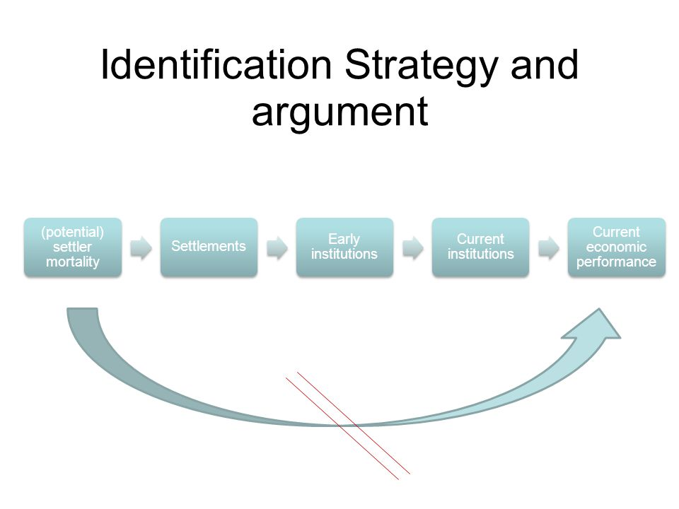 Identification Strategy and argument