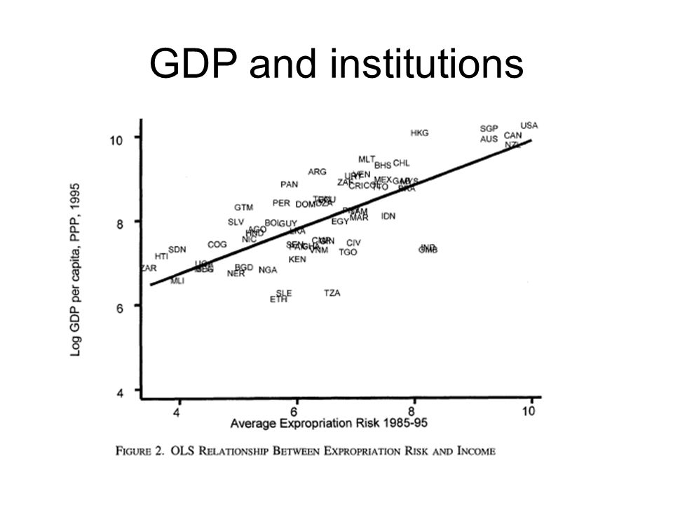 GDP and institutions