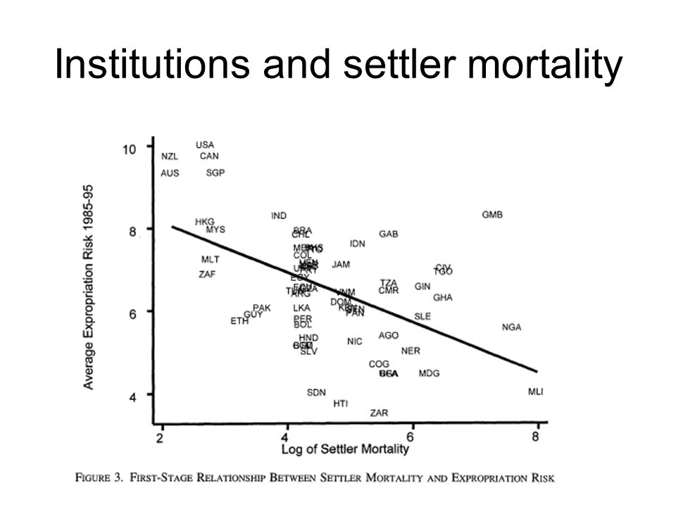 Institutions and settler mortality