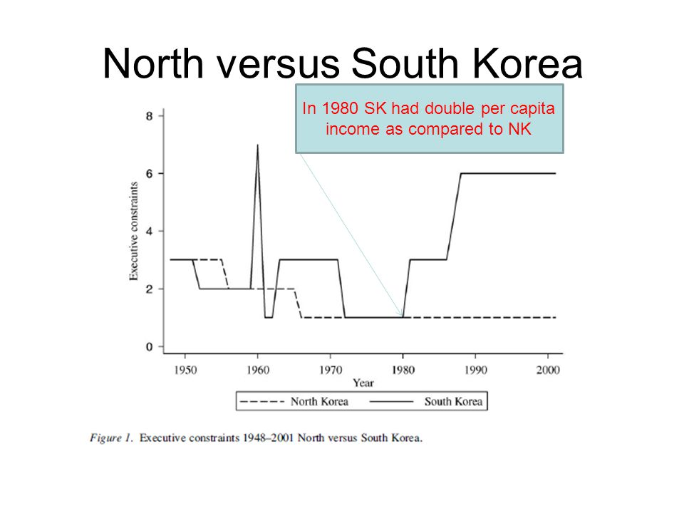 North versus South Korea