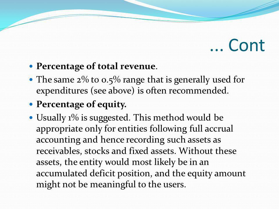 ... Cont Percentage of total revenue.