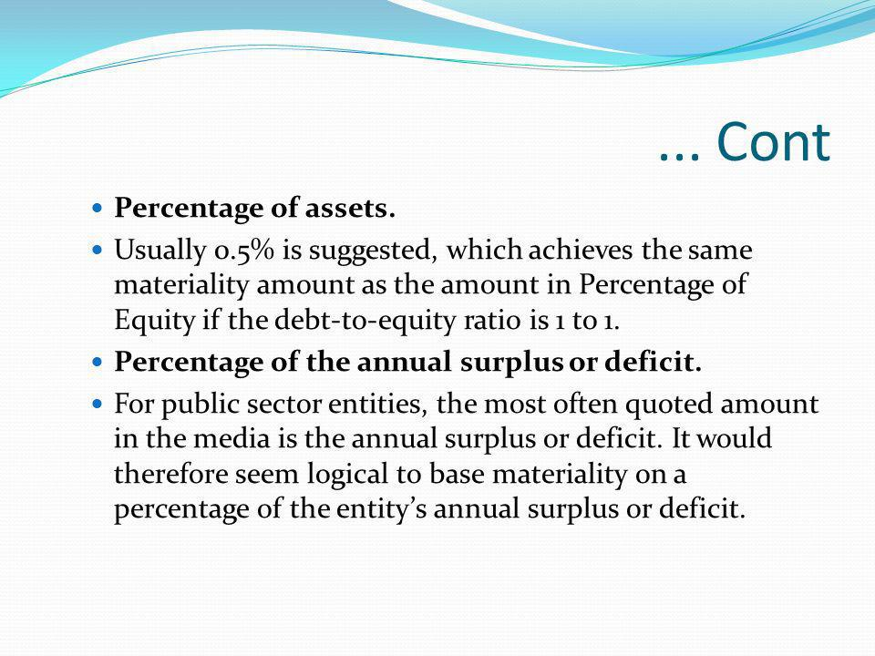 ... Cont Percentage of assets.