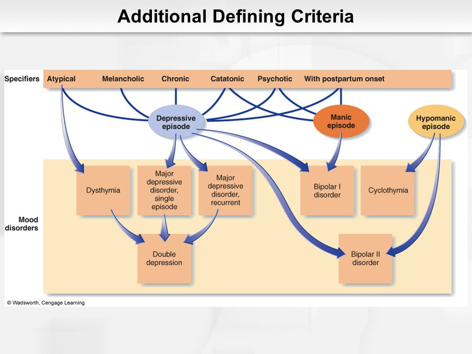 Additional Defining Criteria