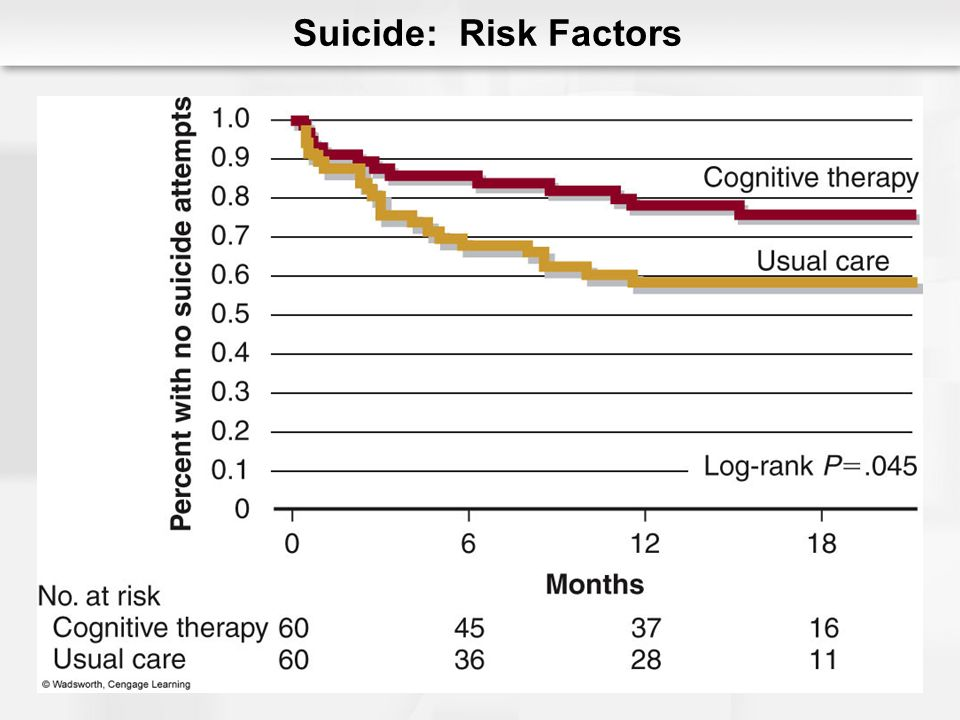 Suicide: Risk Factors Figure 7.14 Threshold model for suicidal behavior