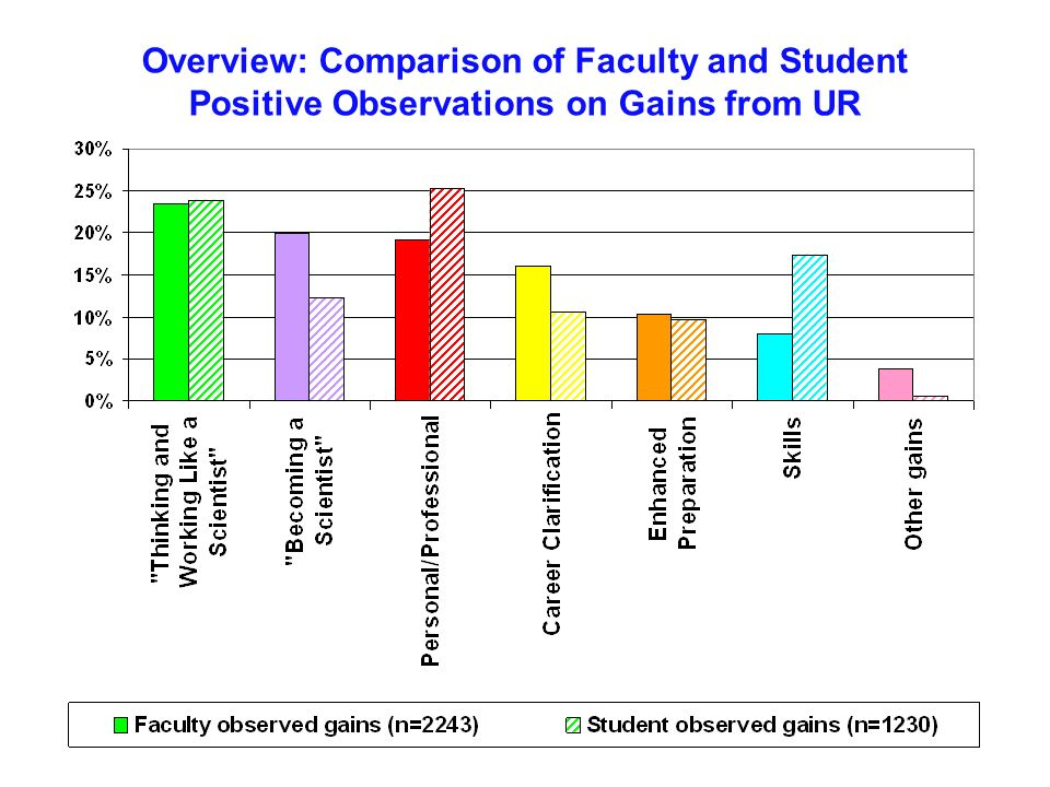 Overview: Comparison of Faculty and Student