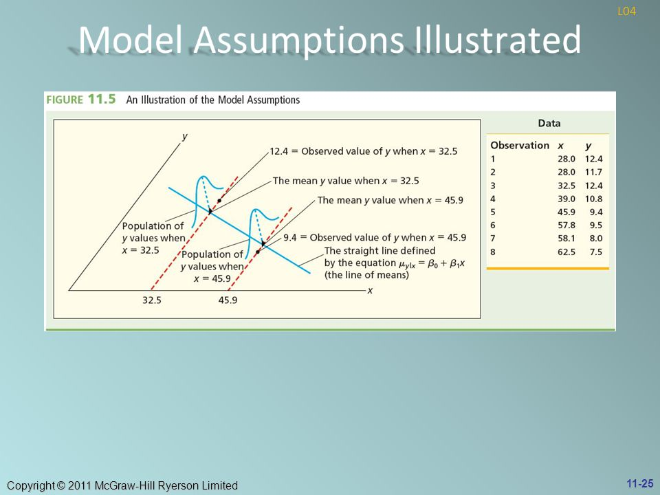 Model Assumptions Illustrated