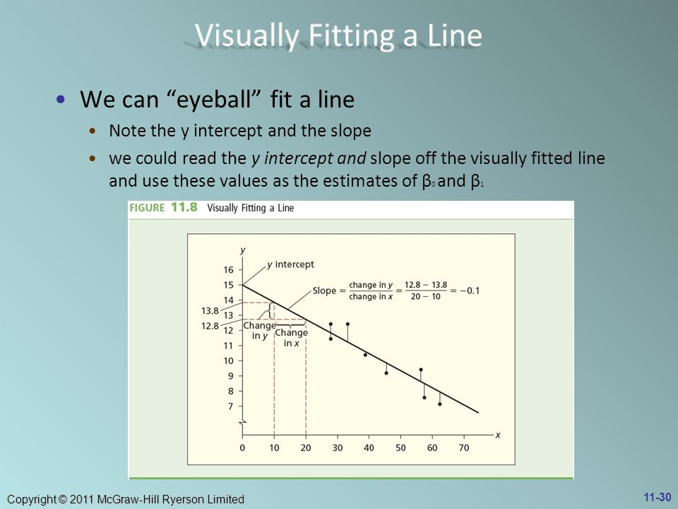 Visually Fitting a Line