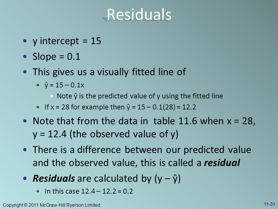 Residuals y intercept = 15 Slope = 0.1
