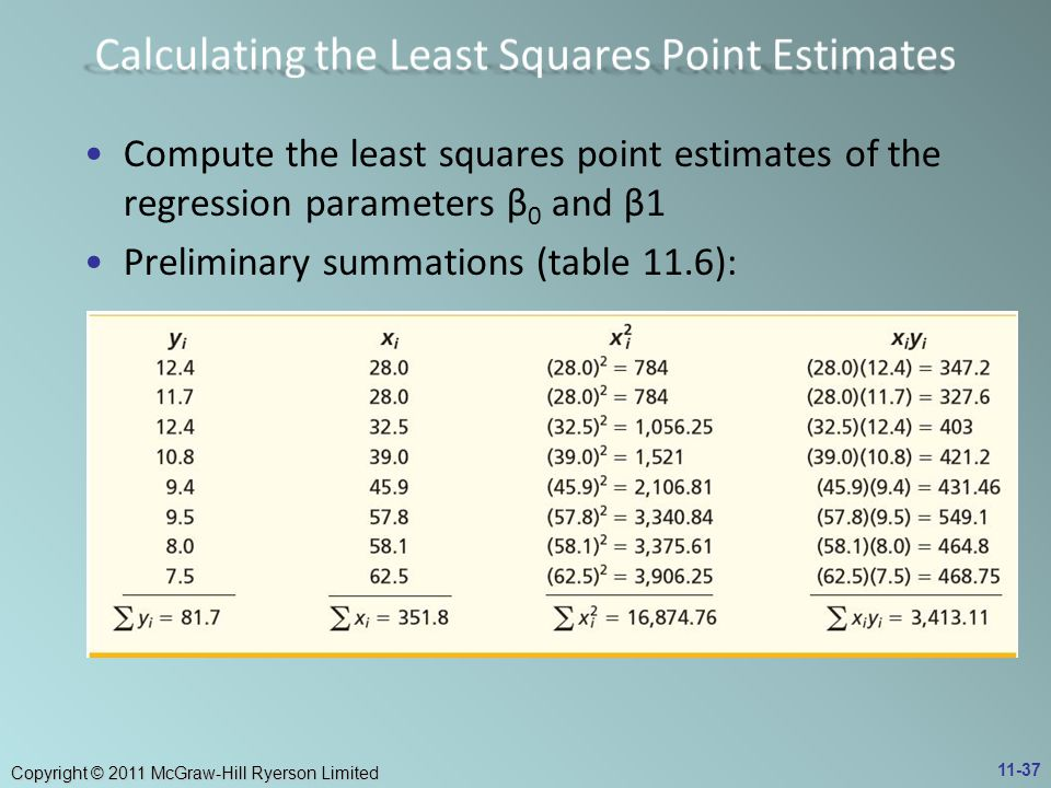 Calculating the Least Squares Point Estimates