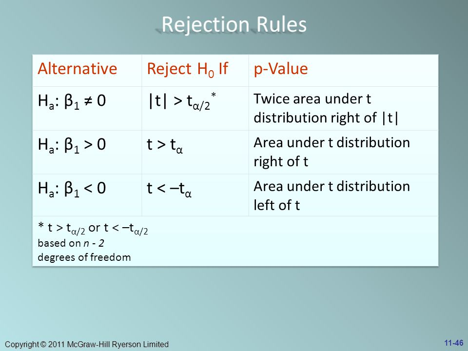 Rejection Rules Alternative Reject H0 If p-Value Ha: β1 ≠ 0
