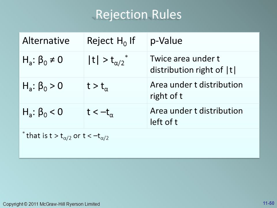 Rejection Rules Alternative Reject H0 If p-Value Ha: β0 ≠ 0