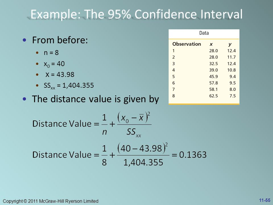Example: The 95% Confidence Interval