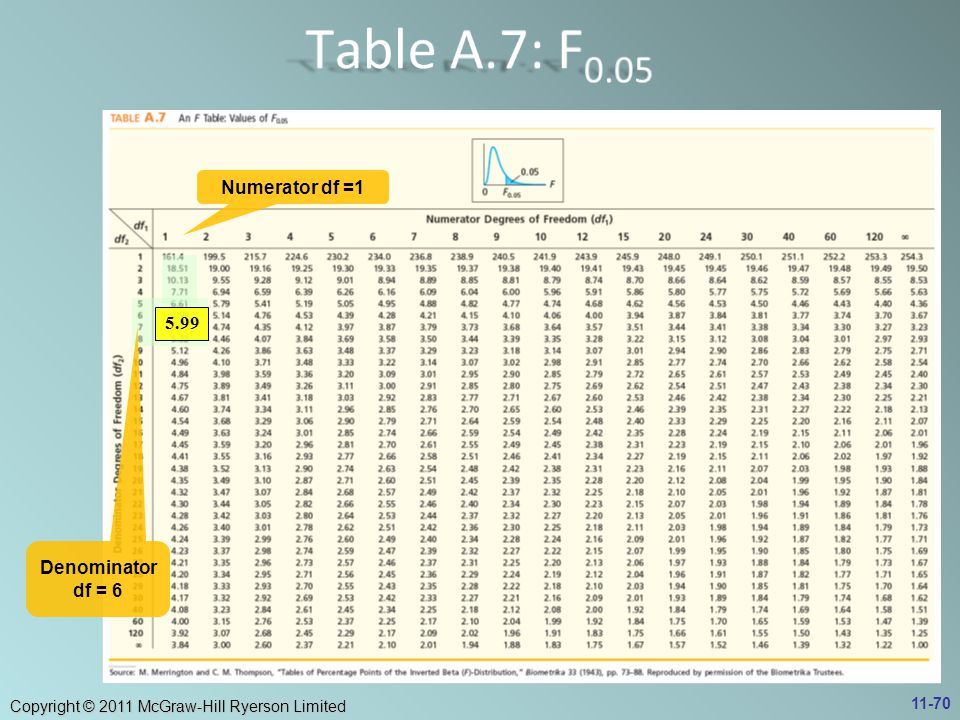 Table A.7: F0.05 Numerator df =1 Denominator df = 6 5.99