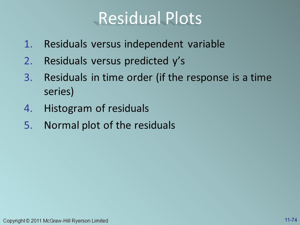 Residual Plots Residuals versus independent variable