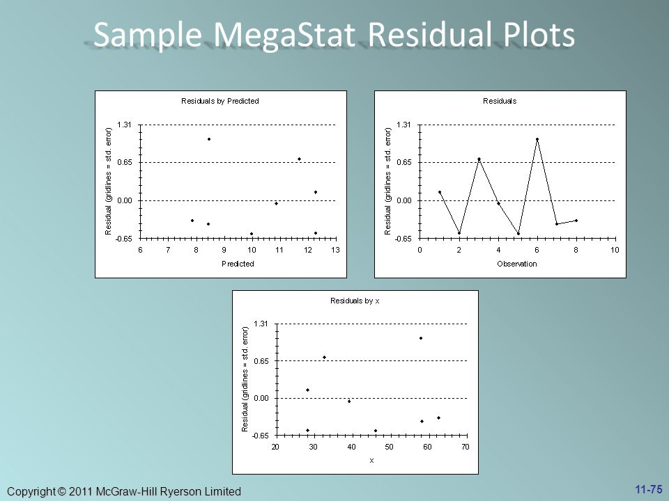 Sample MegaStat Residual Plots