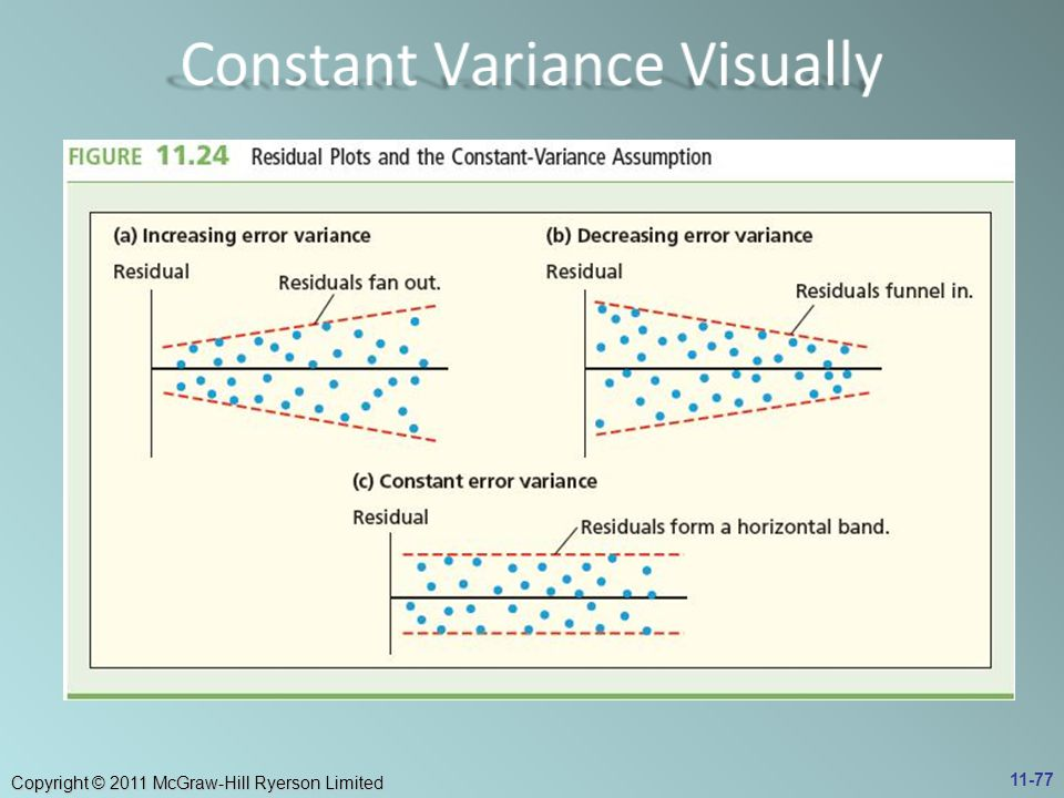 Constant Variance Visually