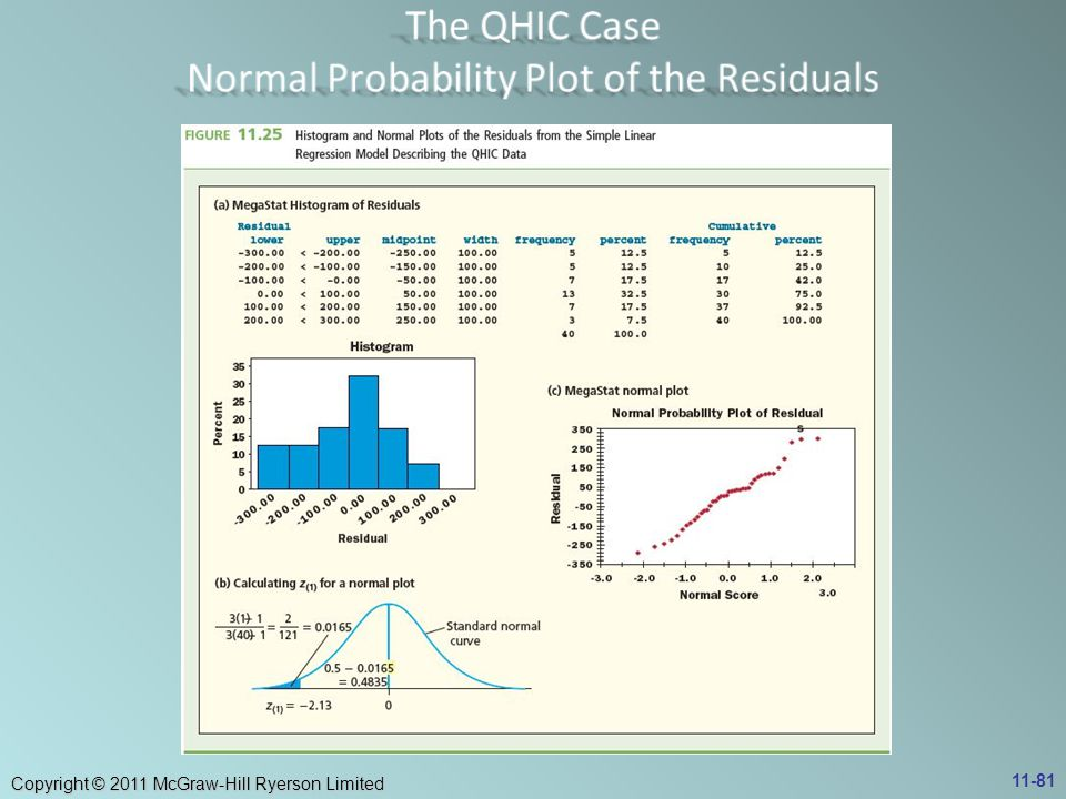 The QHIC Case Normal Probability Plot of the Residuals