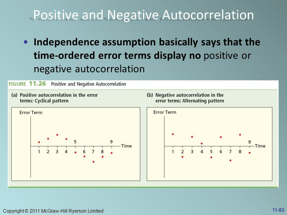 Positive and Negative Autocorrelation
