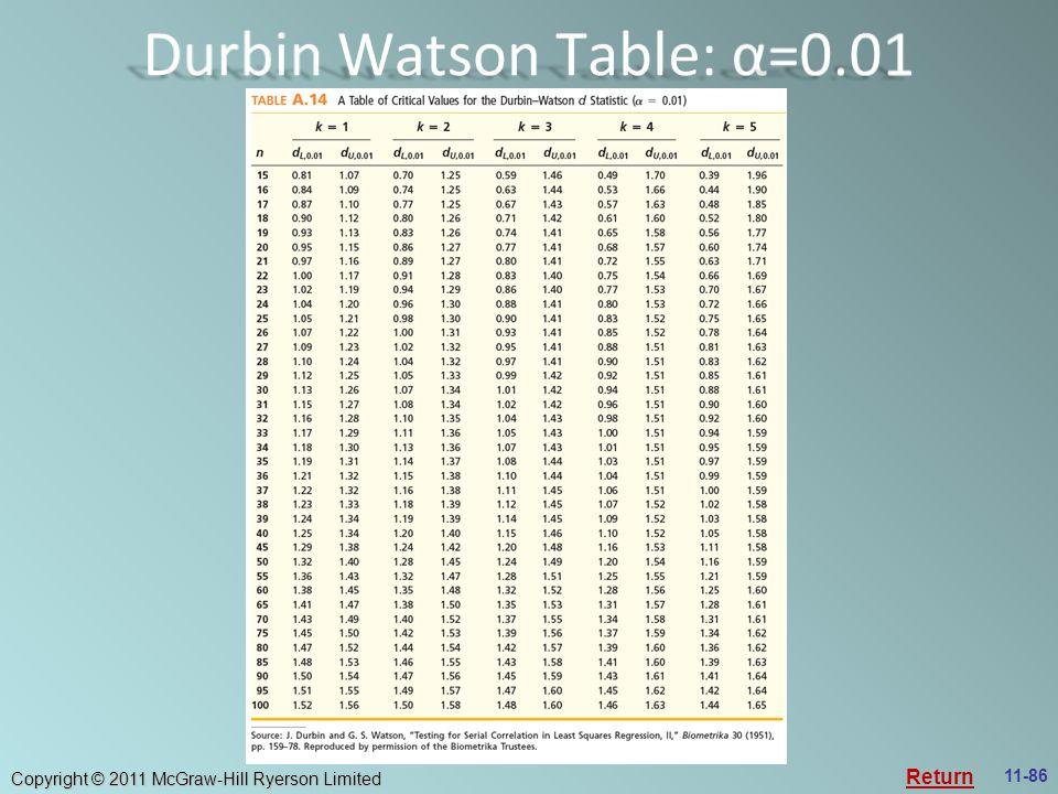 Durbin Watson Table: α=0.01