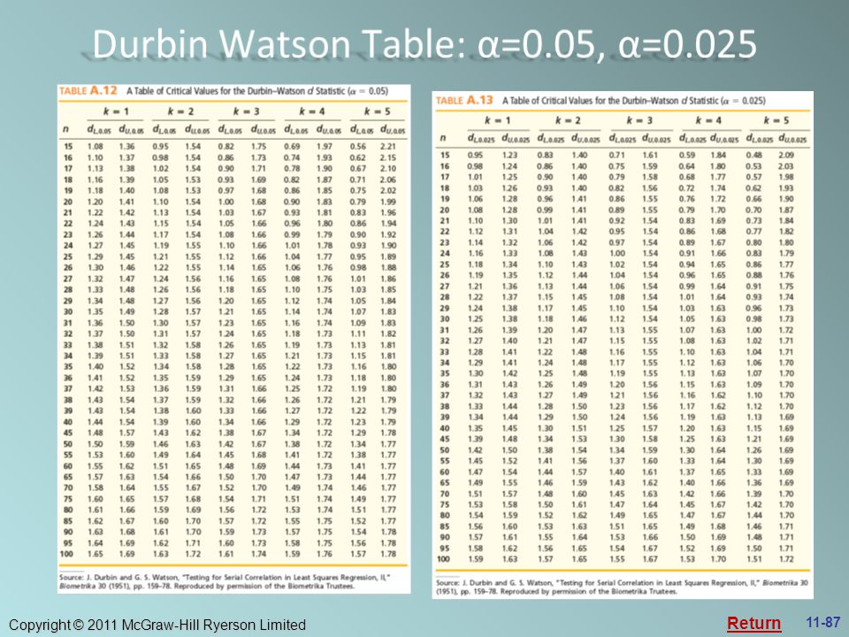 Durbin Watson Table: α=0.05, α=0.025