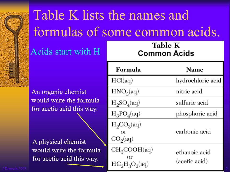Table K lists the names and formulas of some common acids.