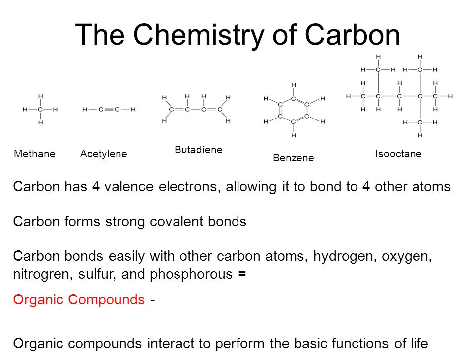 Carbon dating in chemistry