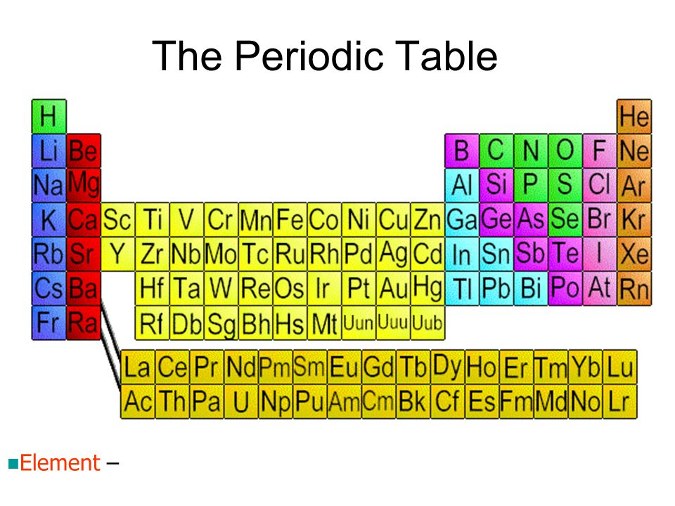 The Periodic Table Element –