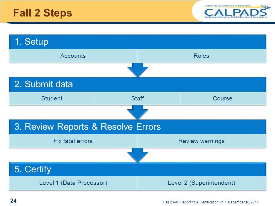 Fall 2 Steps 1. Setup 2. Submit data