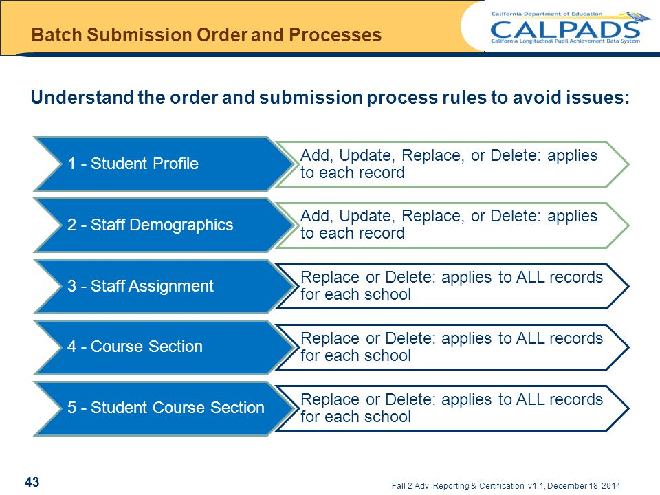 Batch Submission Order and Processes