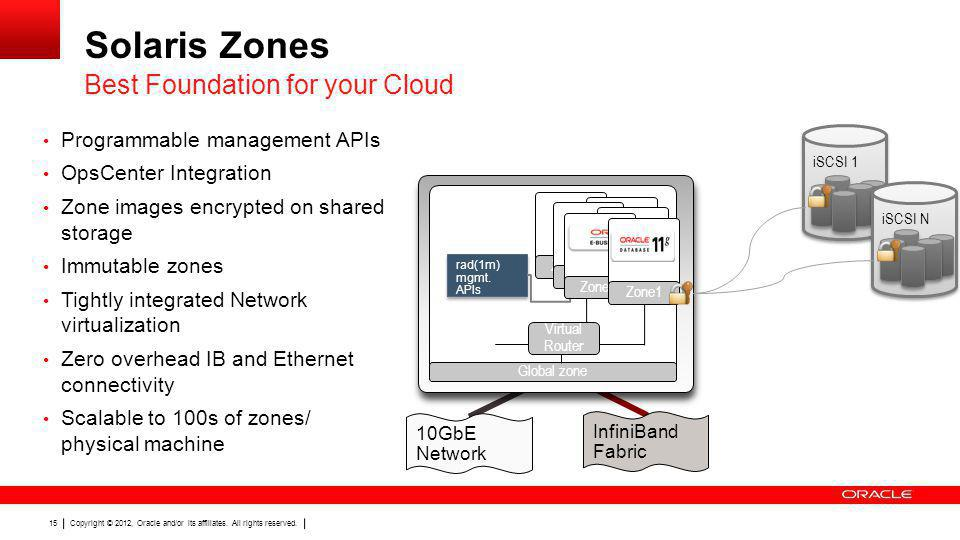 Solaris Zones Best Foundation for your Cloud