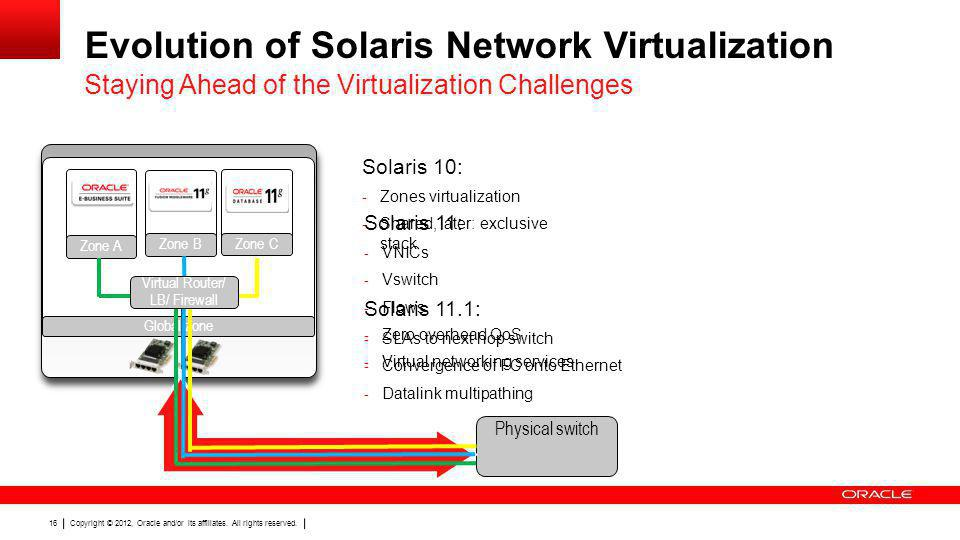 Evolution of Solaris Network Virtualization