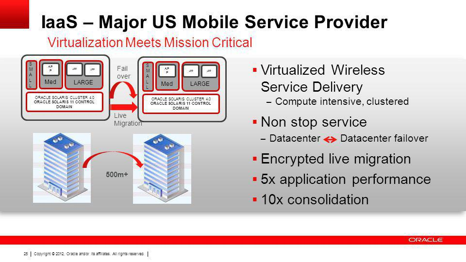 IaaS – Major US Mobile Service Provider