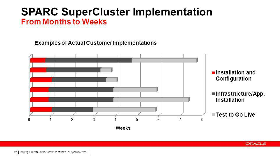 SPARC SuperCluster Implementation From Months to Weeks