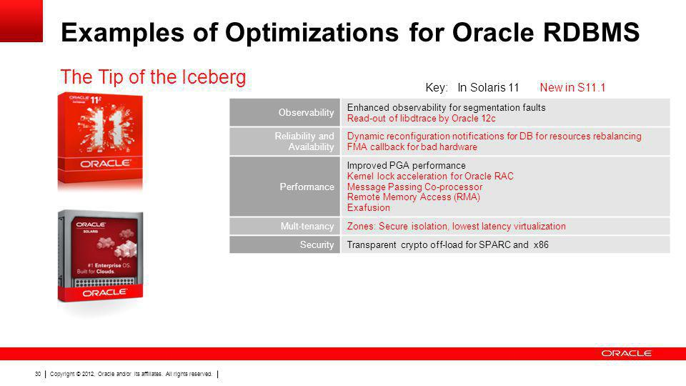 Examples of Optimizations for Oracle RDBMS