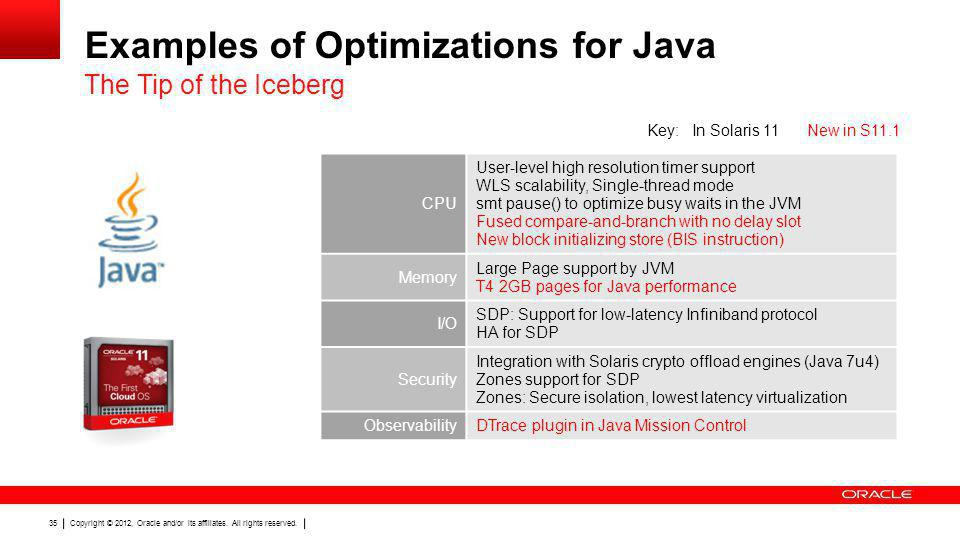 Examples of Optimizations for Java